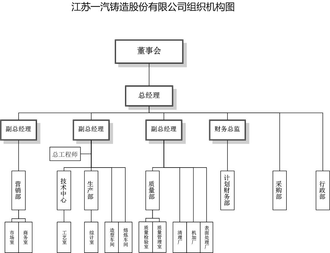 组织结构 - 江苏一汽